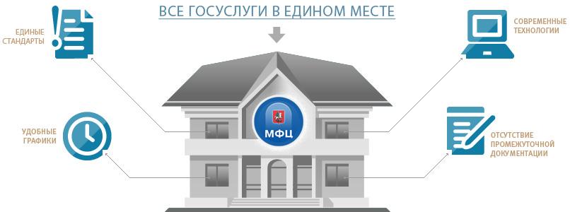 МФЦ отправляют документы курьерской доставкой