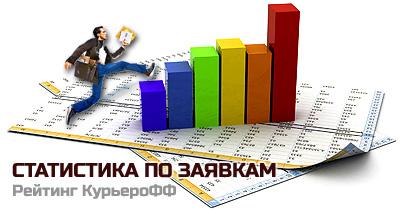 Статистика КурьероФФ по заявкам на выбор курьерской службы