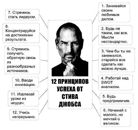 sovety-ot-stiva-jobsa